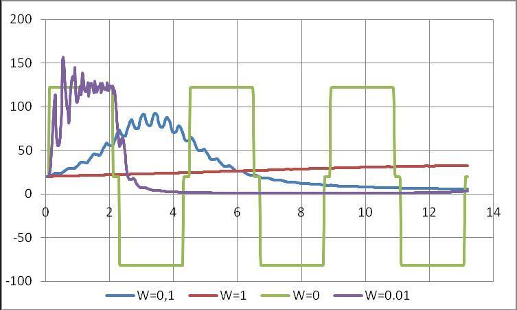 Рис. 6. Графики напора у гасителя для разных значений объема газа (без учета кавитации)