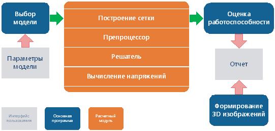 Рис. 1. Структура текущей версии «Штуцер-МКЭ»