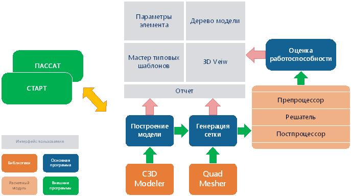 Рис. 3. Будущая структура программы «Штуцер-МКЭ»
