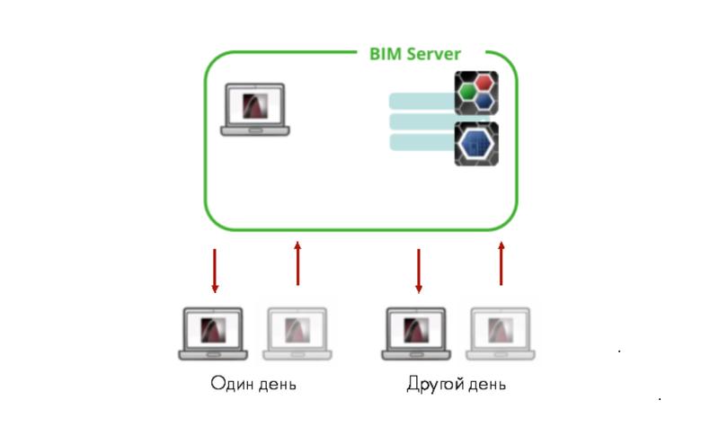 Рис. 9. Работа на BIM-сервере