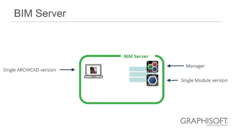 Рис. 11. BIM-сервер. Простая структура. Единая версия модуля сервера. Единый модуль управления BIM Manager