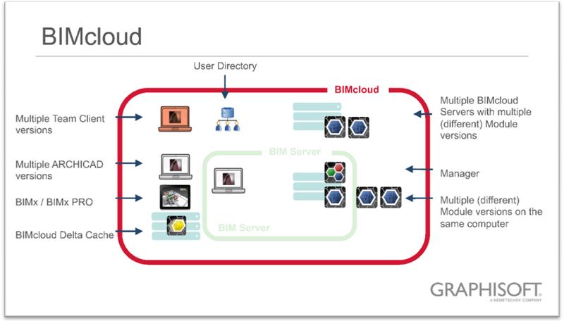 Рис. 12. BIMcloud. Разветвленная структура. Различные версии модуля сервера. Единый модуль управления BIMcloud Manager