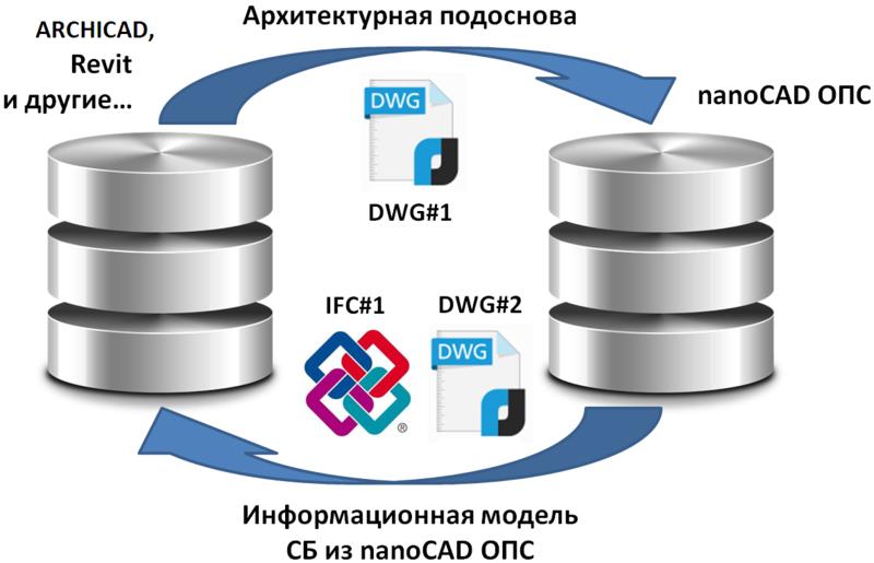 Рис. 3. Обмен данными между различным ПО