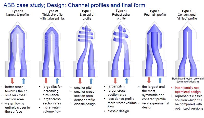 Профили каналов охлаждения и финальная форма