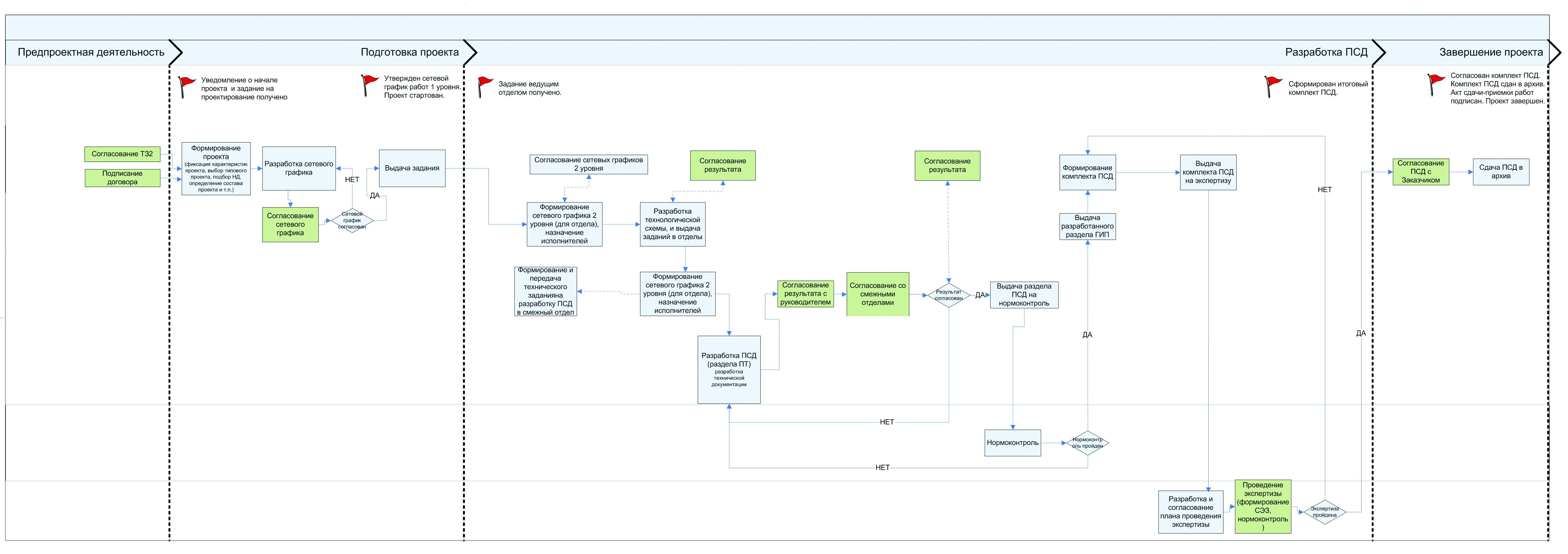 Схема деления для программного обеспечения