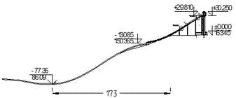 Рис. 3. Профиль трамплина
